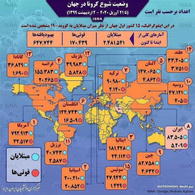 آمار کرونا در جهان تا 2 اردیبهشت (اینفوگرافیک)